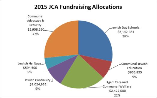 2015 Allocations Graph