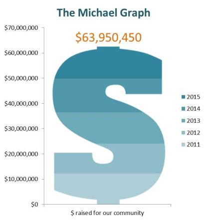 the-michael-graph